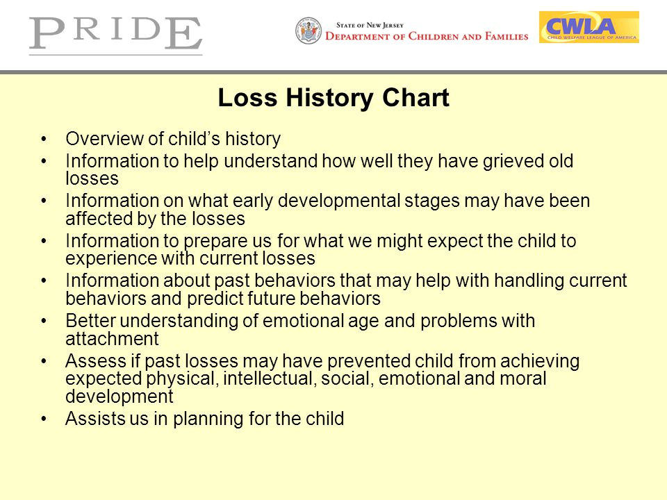 Loss History Chart Overview of child's history