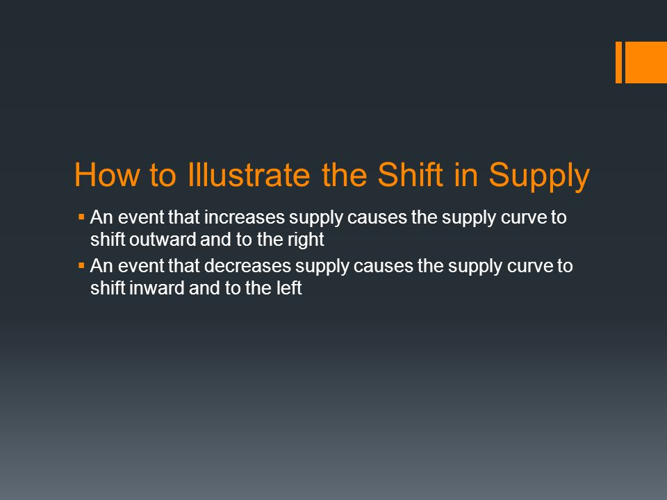 How to Illustrate the Shift in Supply