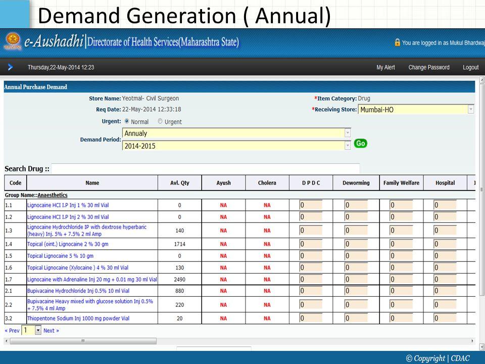 Demand Generation ( Annual)