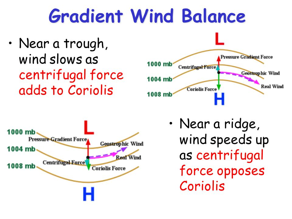 Gradient Wind Balance Near a trough, wind slows as centrifugal force adds to Coriolis.