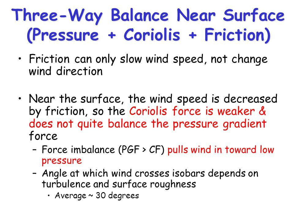 Three-Way Balance Near Surface (Pressure + Coriolis + Friction)