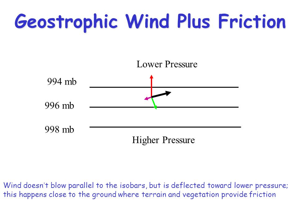 Geostrophic Wind Plus Friction