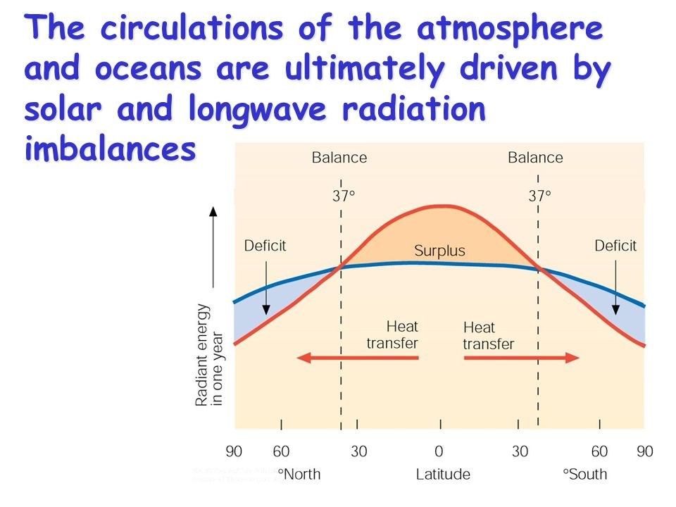 The circulations of the atmosphere and oceans are ultimately driven by solar and longwave radiation imbalances