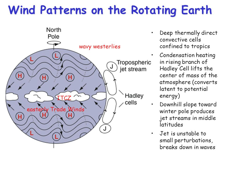 Wind Patterns on the Rotating Earth