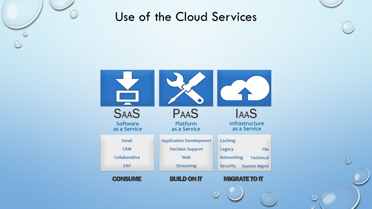 Use of the Cloud Services