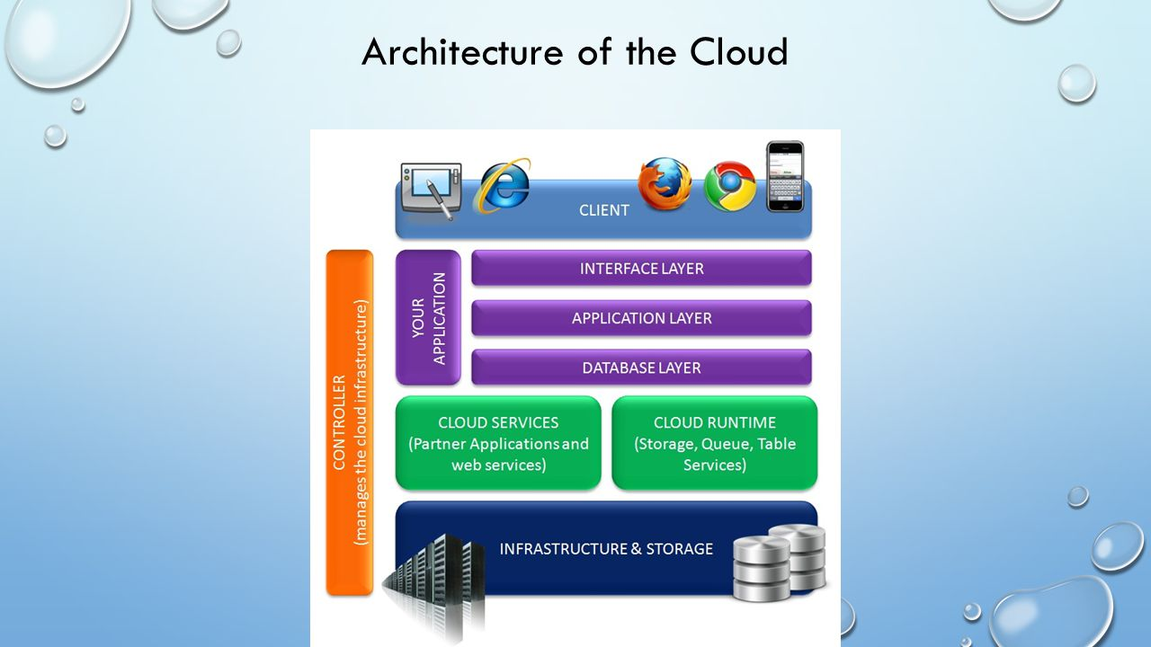 Architecture of the Cloud