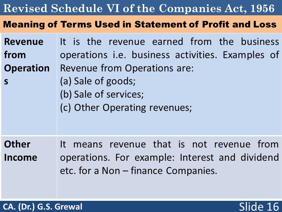 Meaning of Terms Used in Statement of Profit and Loss