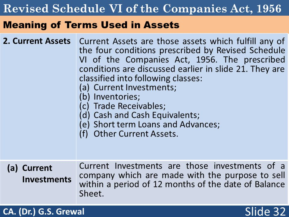Meaning of Terms Used in Assets
