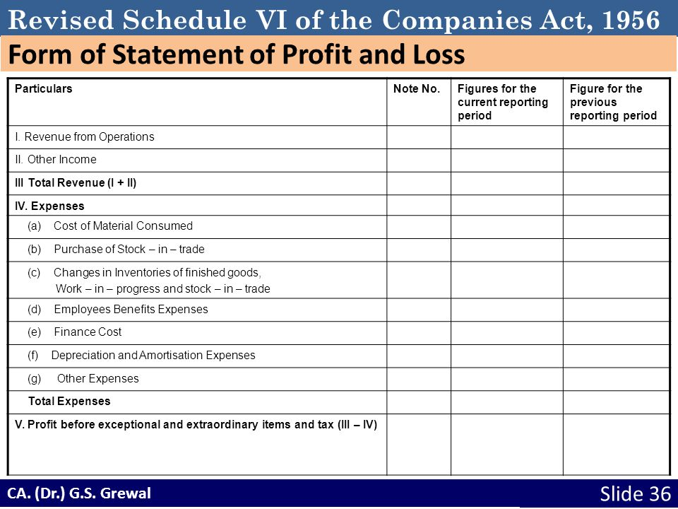 Form of Statement of Profit and Loss