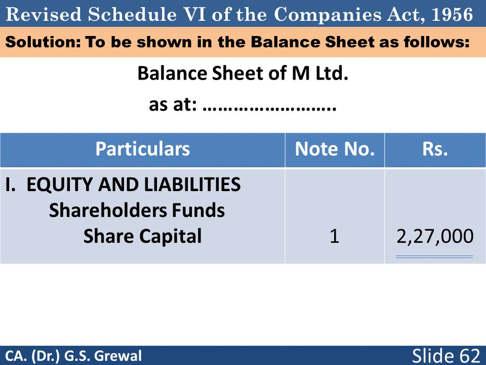Solution: To be shown in the Balance Sheet as follows: