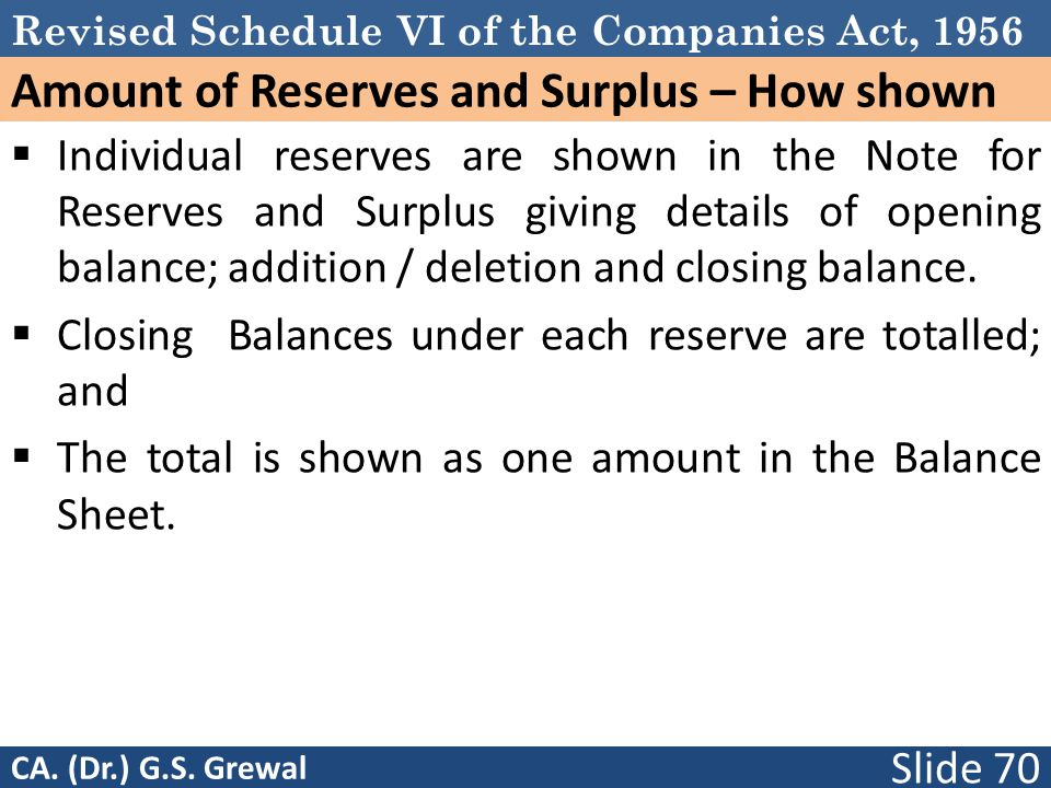 Amount of Reserves and Surplus – How shown