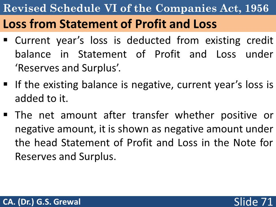 Loss from Statement of Profit and Loss