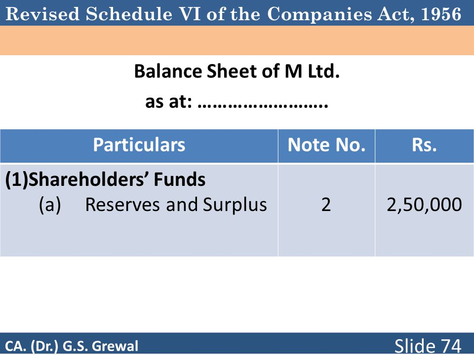 Balance Sheet of M Ltd. as at: ……………………..