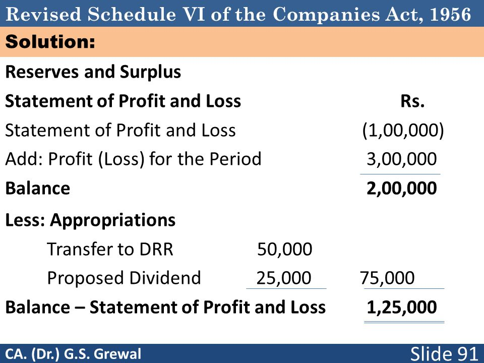 Statement of Profit and Loss Rs.