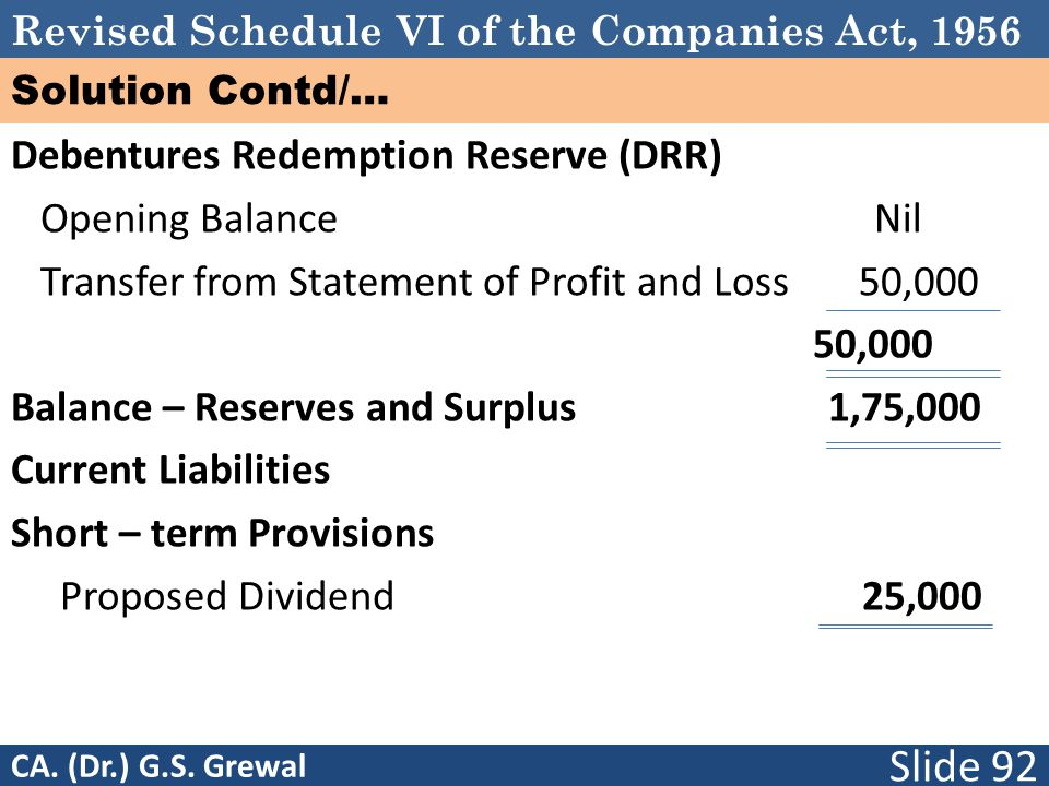 Debentures Redemption Reserve (DRR) Opening Balance Nil