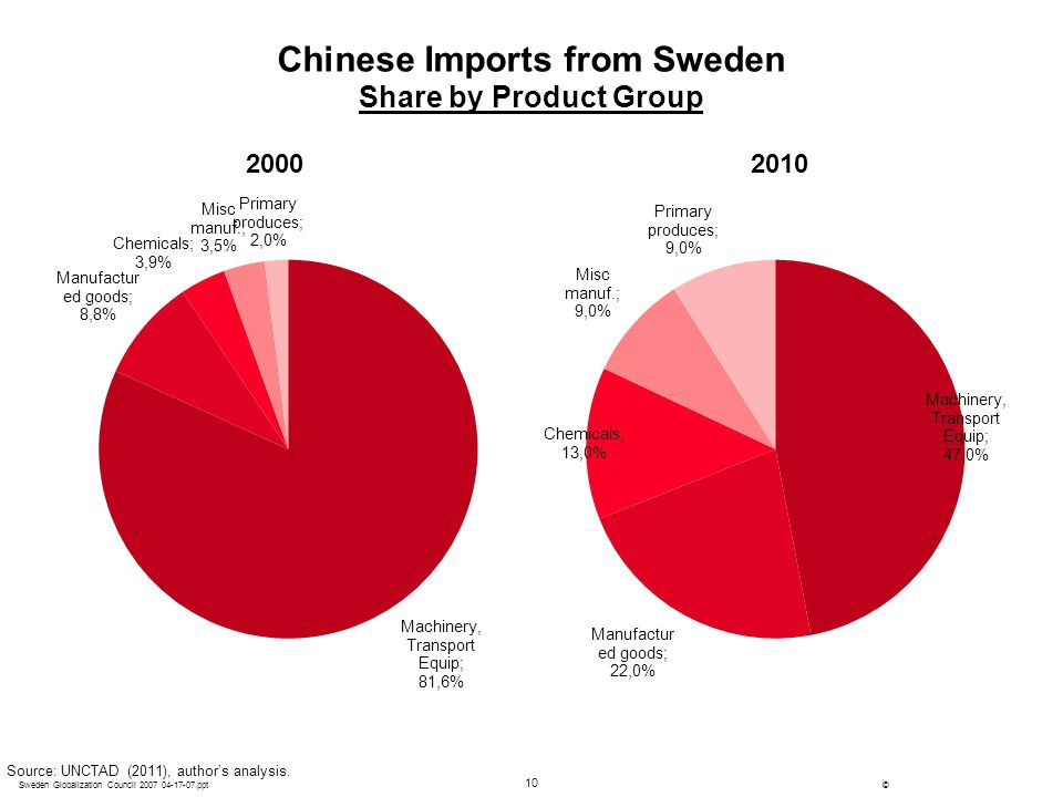 Chinese Imports from Sweden Share by Product Group