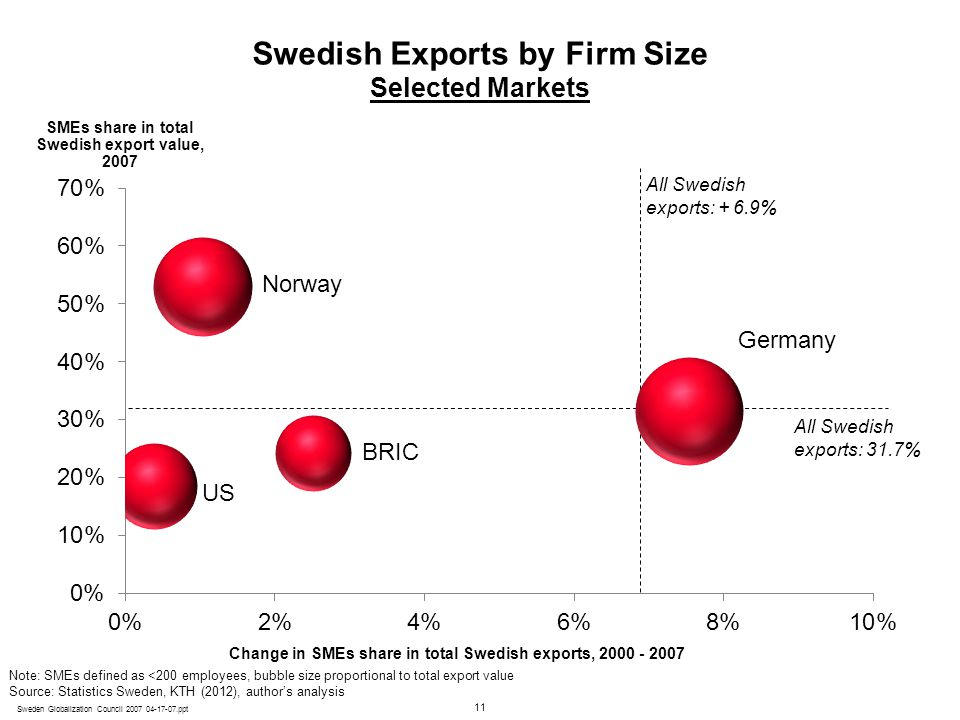 Swedish Exports by Firm Size Selected Markets