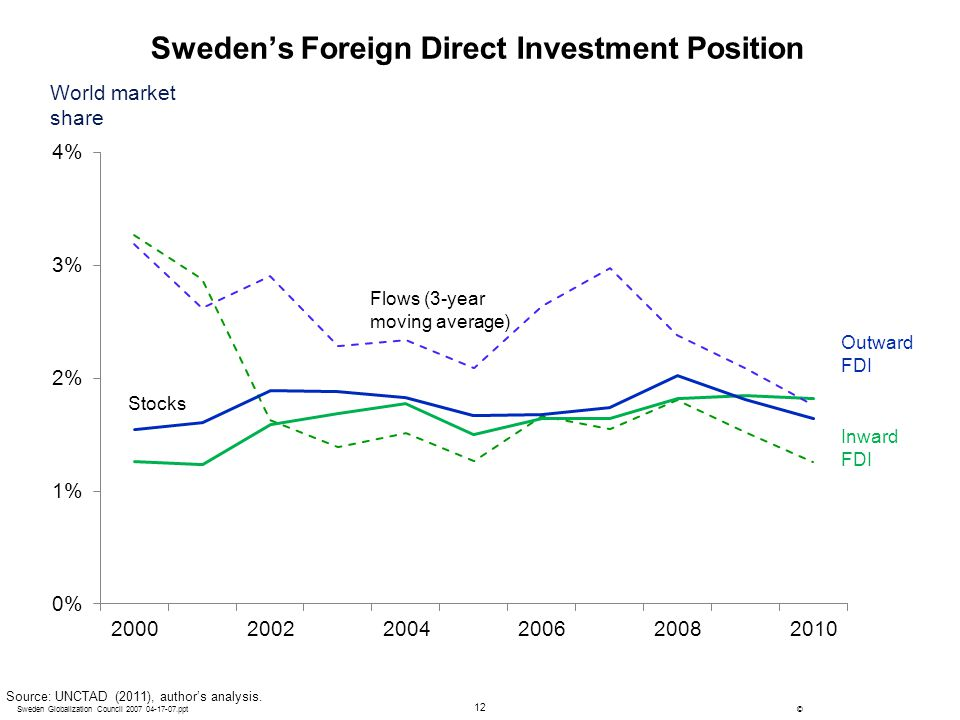 Sweden's Foreign Direct Investment Position