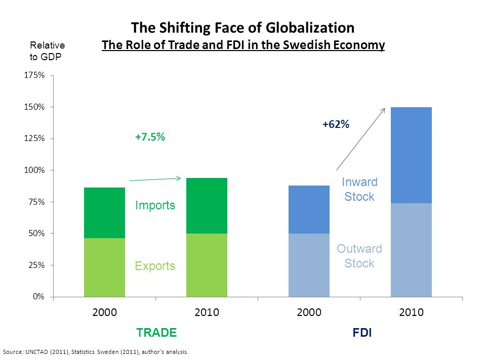 The Shifting Face of Globalization The Role of Trade and FDI in the Swedish Economy