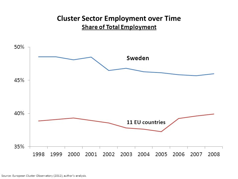 Cluster Sector Employment over Time Share of Total Employment