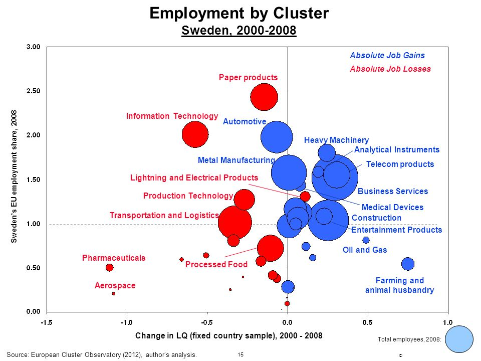 Employment by Cluster Sweden, 2000-2008