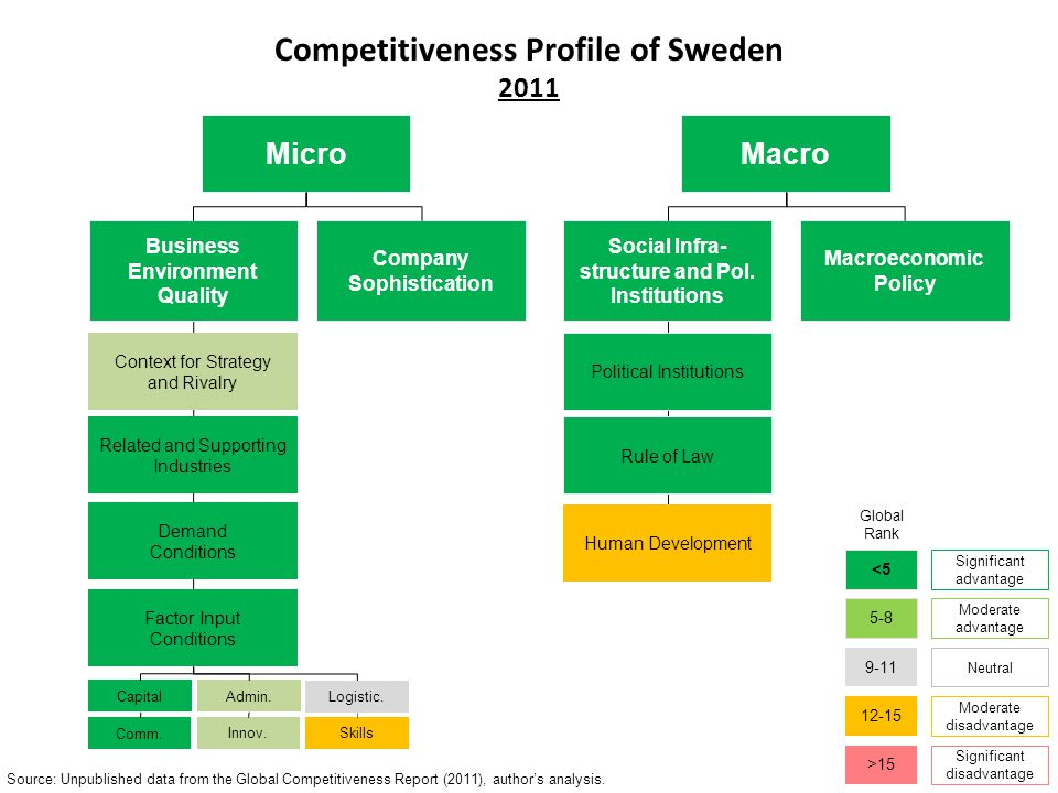 Competitiveness Profile of Sweden 2011