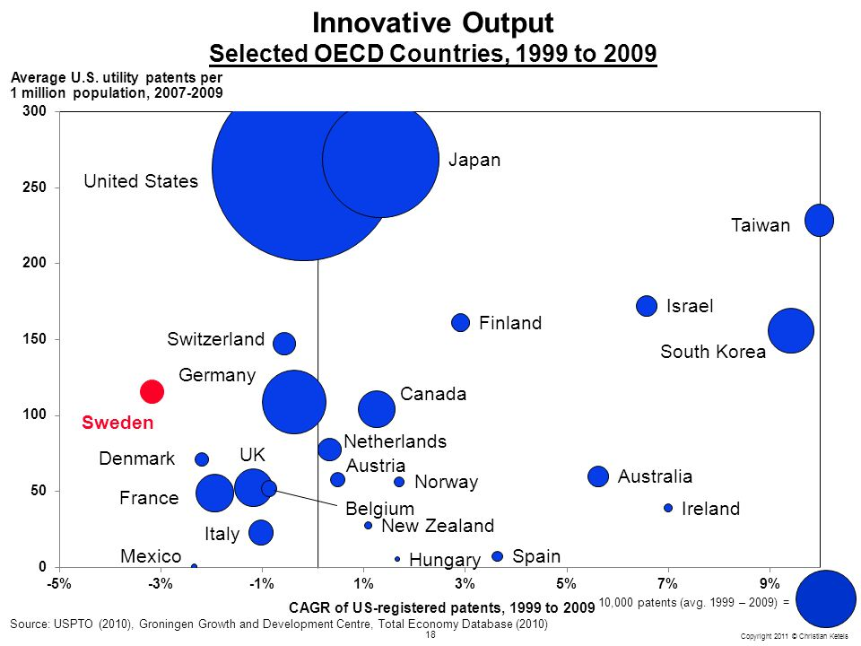 Innovative Output Selected OECD Countries, 1999 to 2009