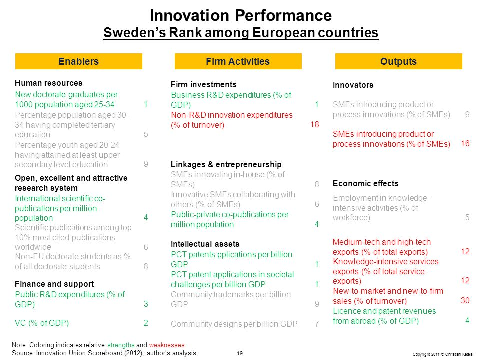 Innovation Performance Sweden's Rank among European countries