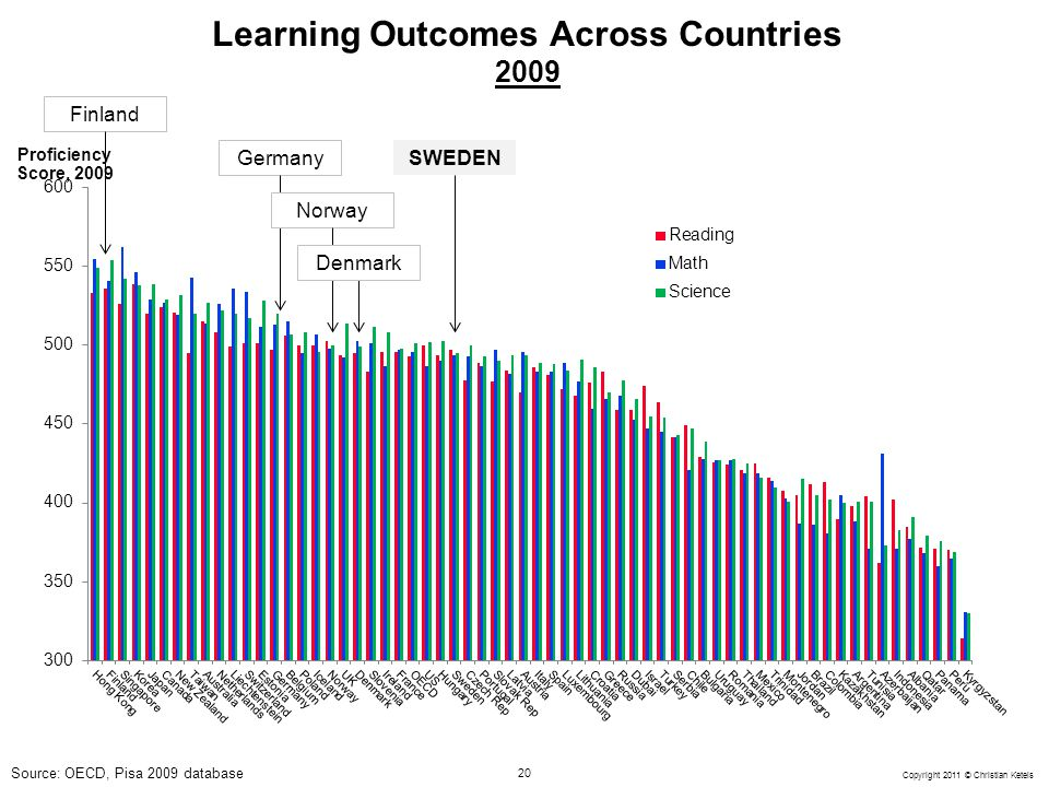 Learning Outcomes Across Countries 2009