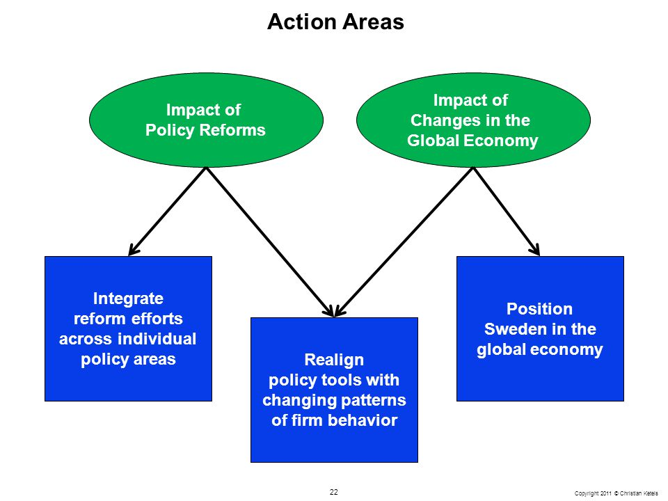 Action Areas Impact of Changes in the Global Economy