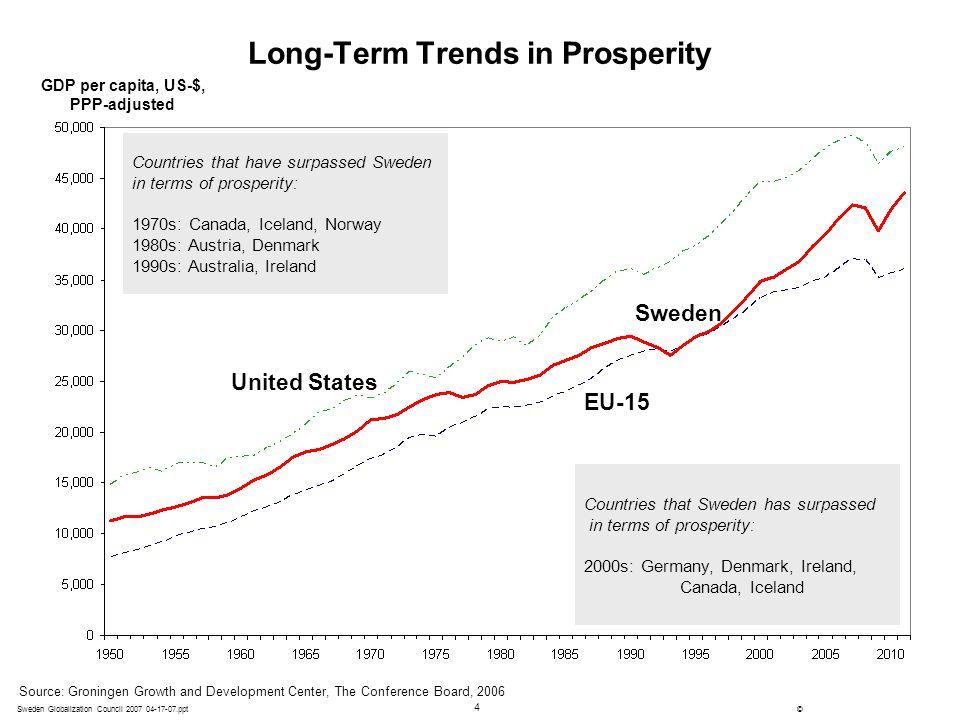 Long-Term Trends in Prosperity