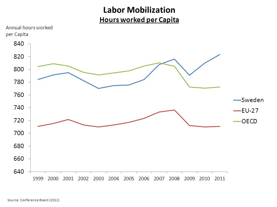 Labor Mobilization Hours worked per Capita