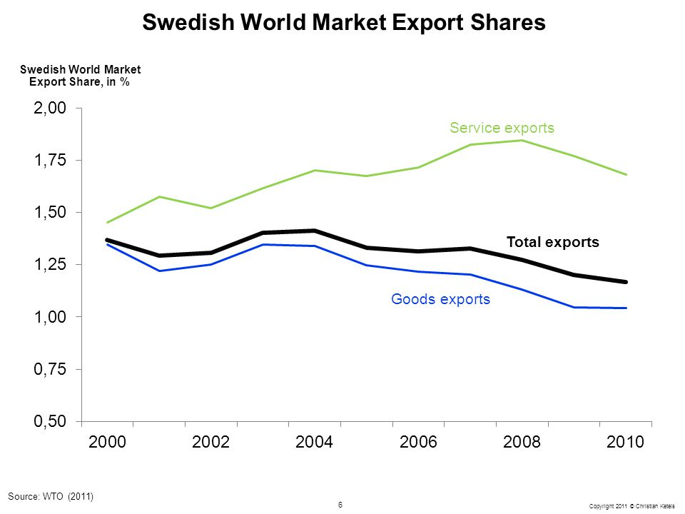 Swedish World Market Export Shares