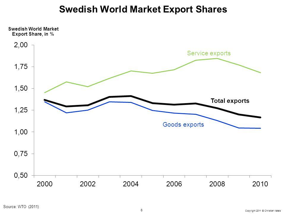 Swedish World Market Export Shares
