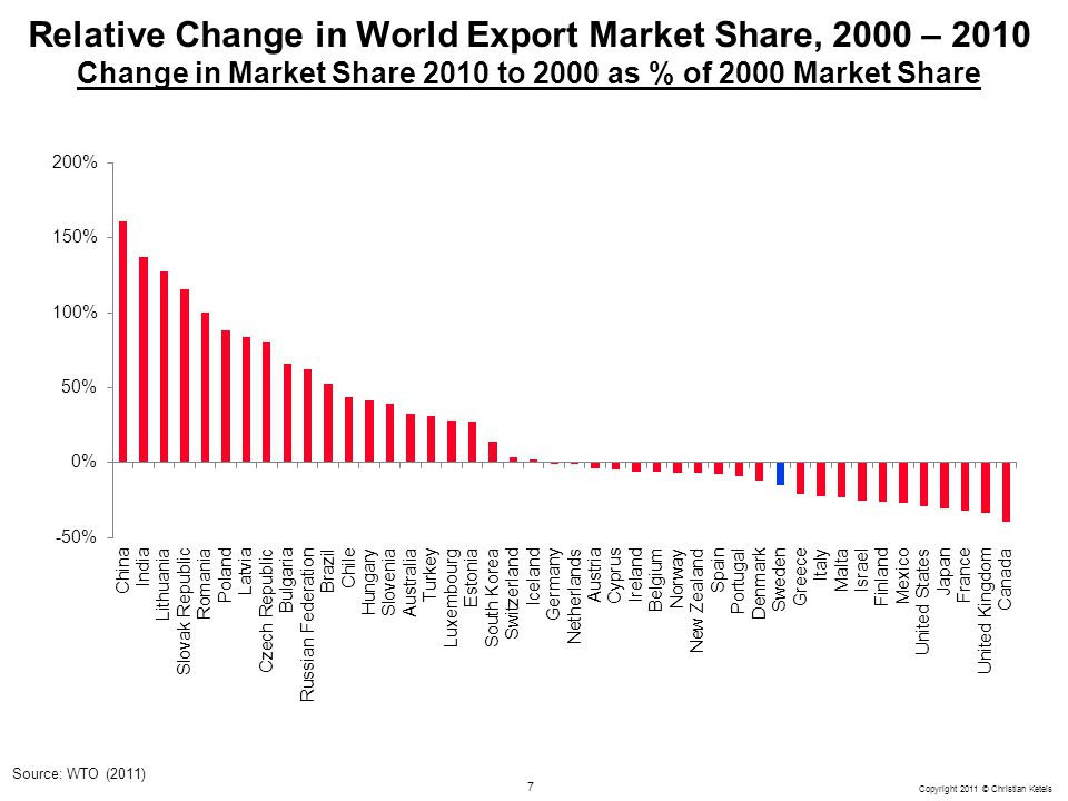 Relative Change in World Export Market Share, 2000 – 2010 Change in Market Share 2010 to 2000 as % of 2000 Market Share