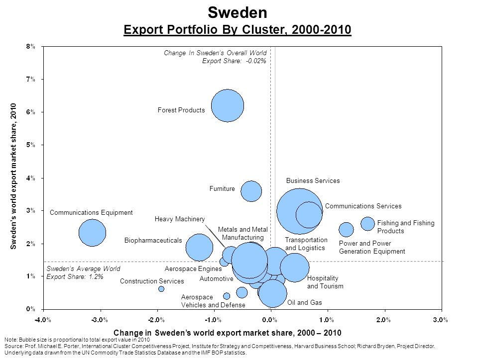Sweden Export Portfolio By Cluster, 2000-2010