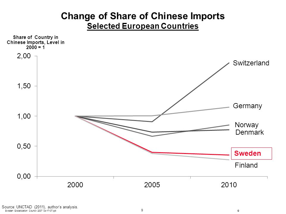 Change of Share of Chinese Imports Selected European Countries