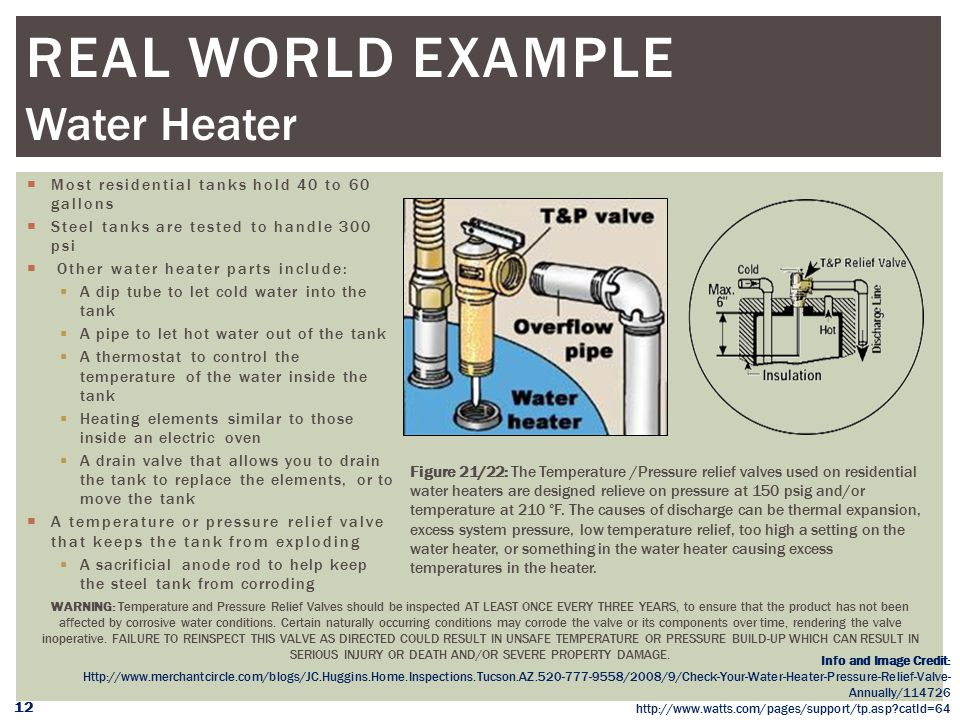 Real WORLD Example Water Heater