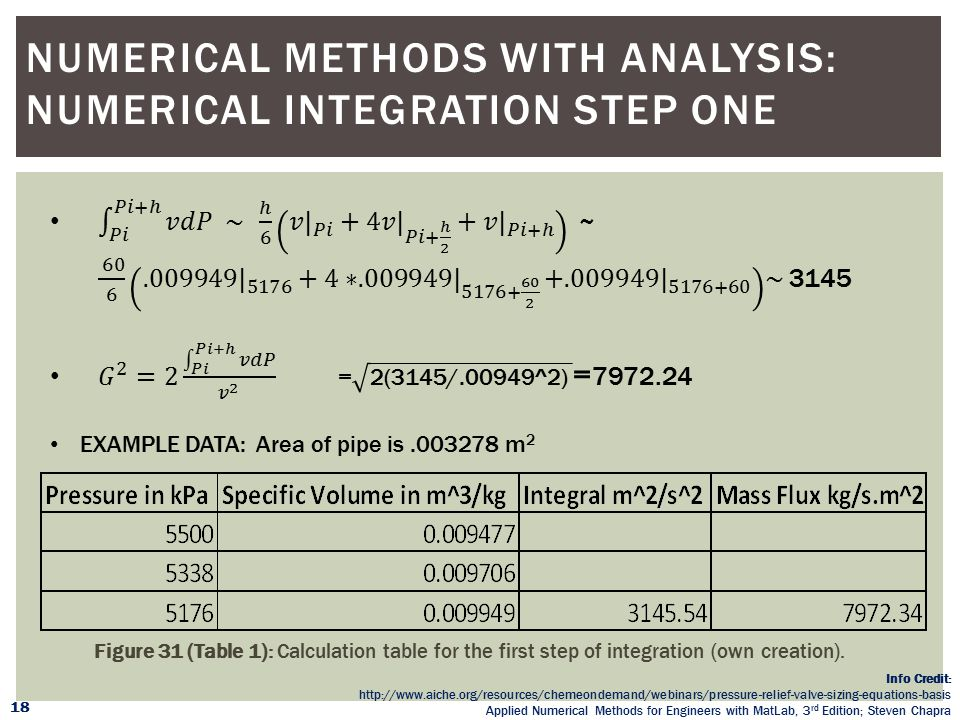 Numerical Methods with Analysis: Numerical Integration Step One