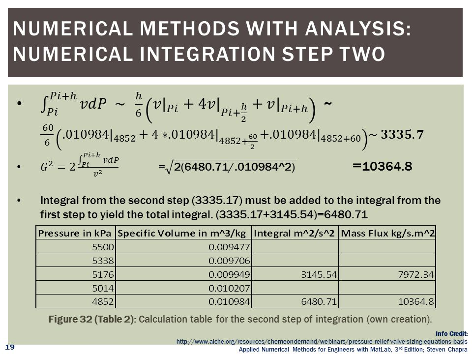Numerical Methods with Analysis: Numerical Integration Step two