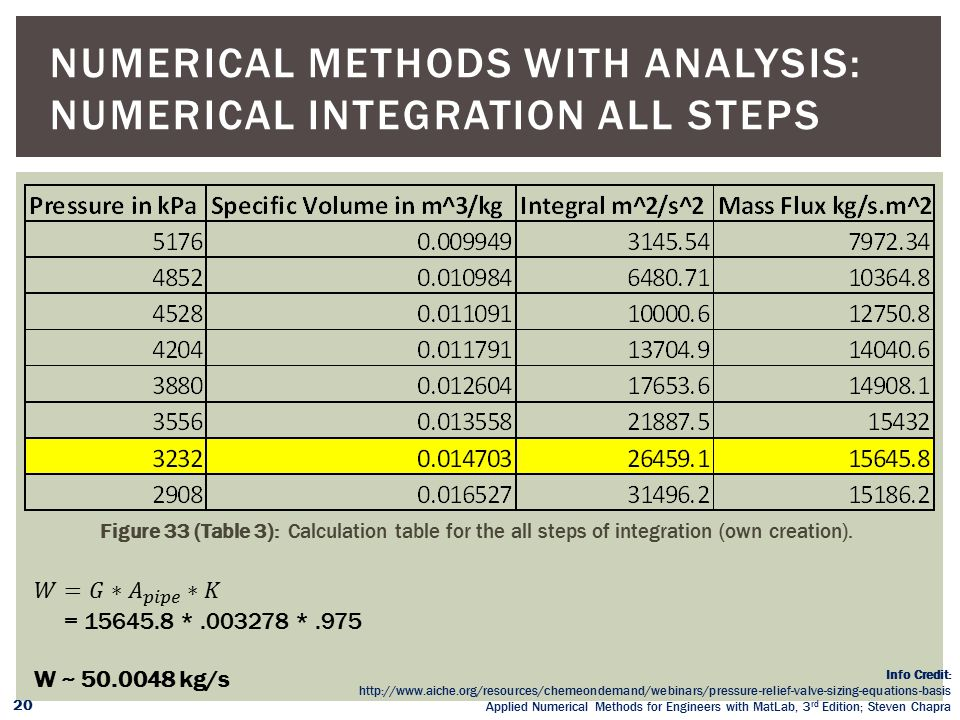 Numerical Methods with Analysis: Numerical Integration All Steps