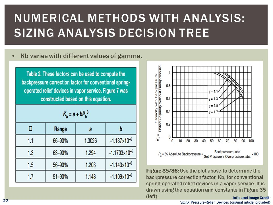 Numerical Methods with Analysis: Sizing Analysis Decision Tree