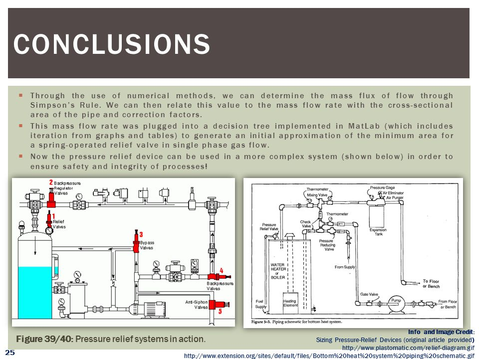 Conclusions Figure 39/40: Pressure relief systems in action.