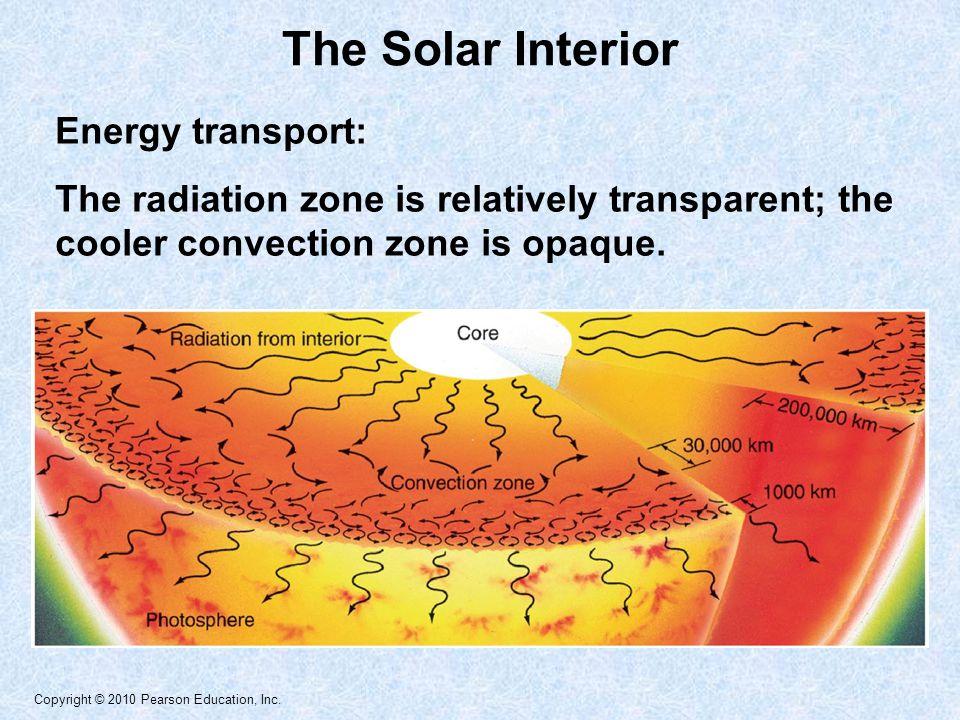 The Solar Interior Energy transport: