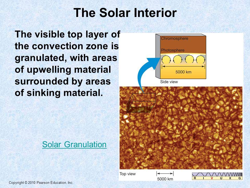 The Solar Interior