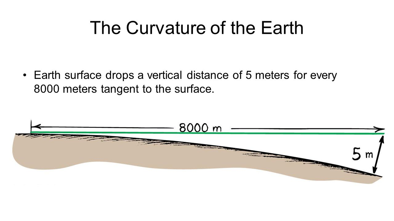 The Curvature of the Earth