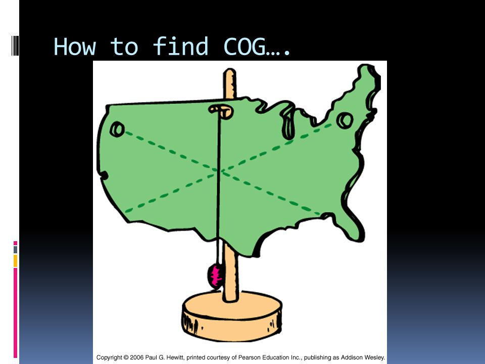 How to find COG….