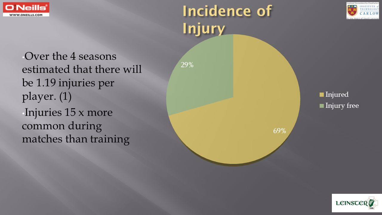 Incidence of Injury Over the 4 seasons estimated that there will be 1.19 injuries per player. (1)