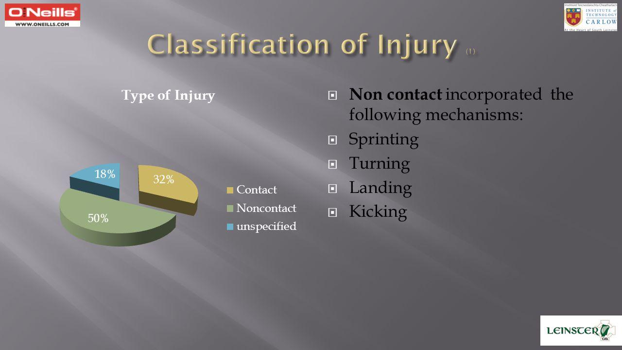 Classification of Injury (1)
