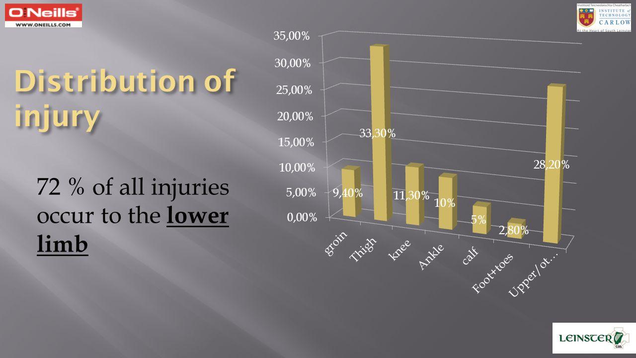 Distribution of injury